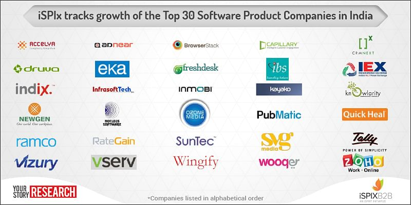 Top 30 software product companies in India cross $10 billion