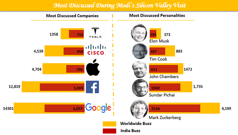 #ModiinSiliconValley Most Discussed