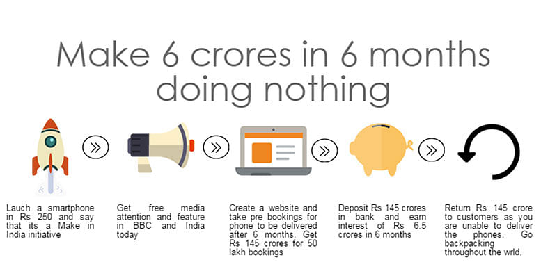 How to make Rs 6cr in a day doing nothing