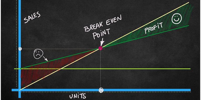 profit loss unit economics