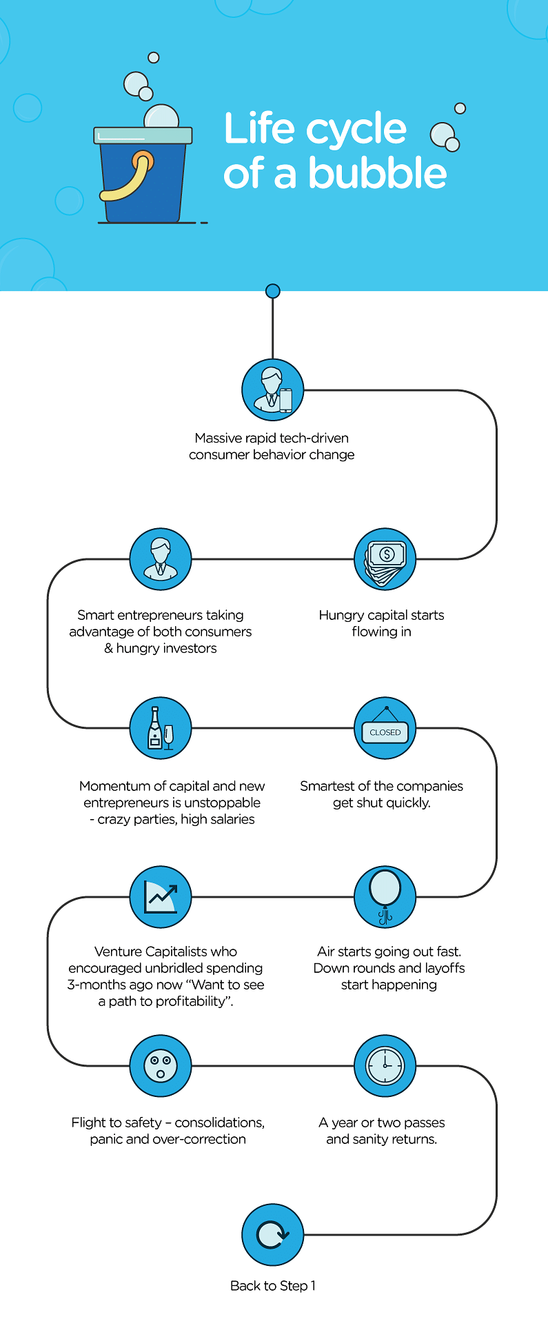 The life cycle of a bubble [Source: Bala Parthasarathy]