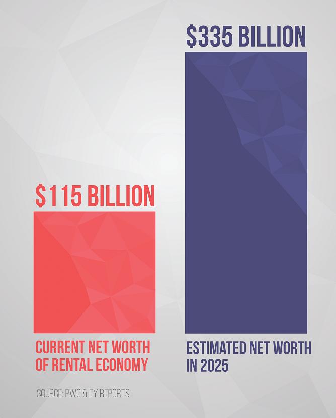 Rental-Economy_Infographic2_Yourstory