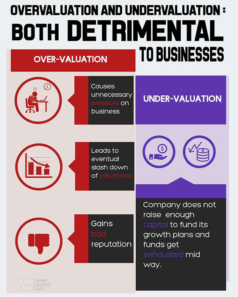 The valuation dilemma haunting startups