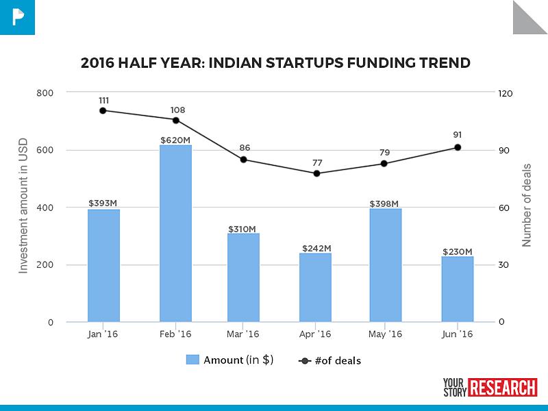 2016 Q1 Q2 Funding Trend