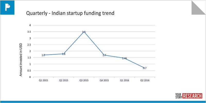 2015 & 2016 Quarterly funding trend