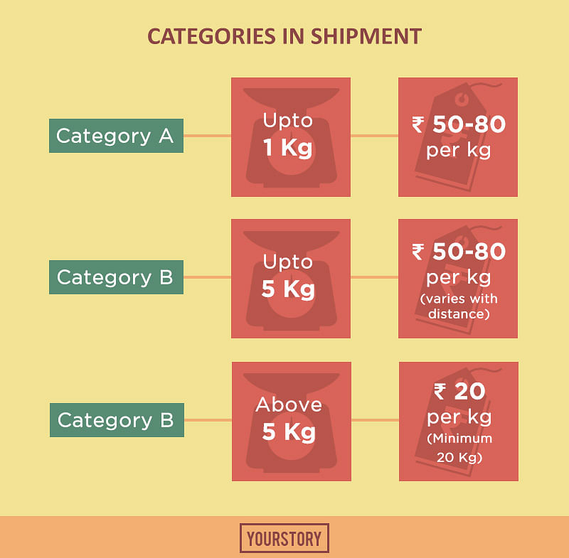 7ea1d40f97 The behind-the-scenes of how e-commerce delivers your bulky shipments