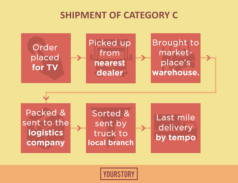 The behind-the-scenes of how e-commerce delivers your bulky shipments
