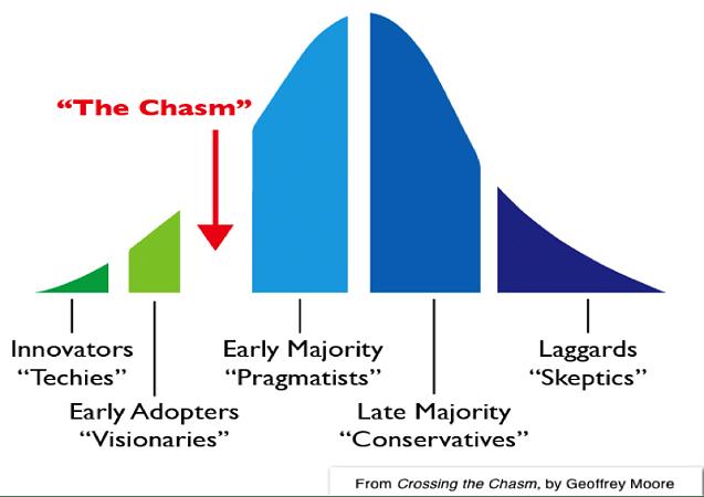 chasm-model