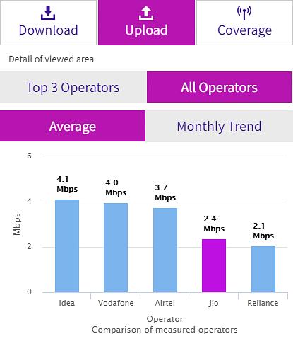 yourstory-trai-data-jio-upload-data