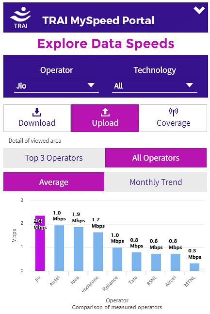 average-upload-speed-all-technology