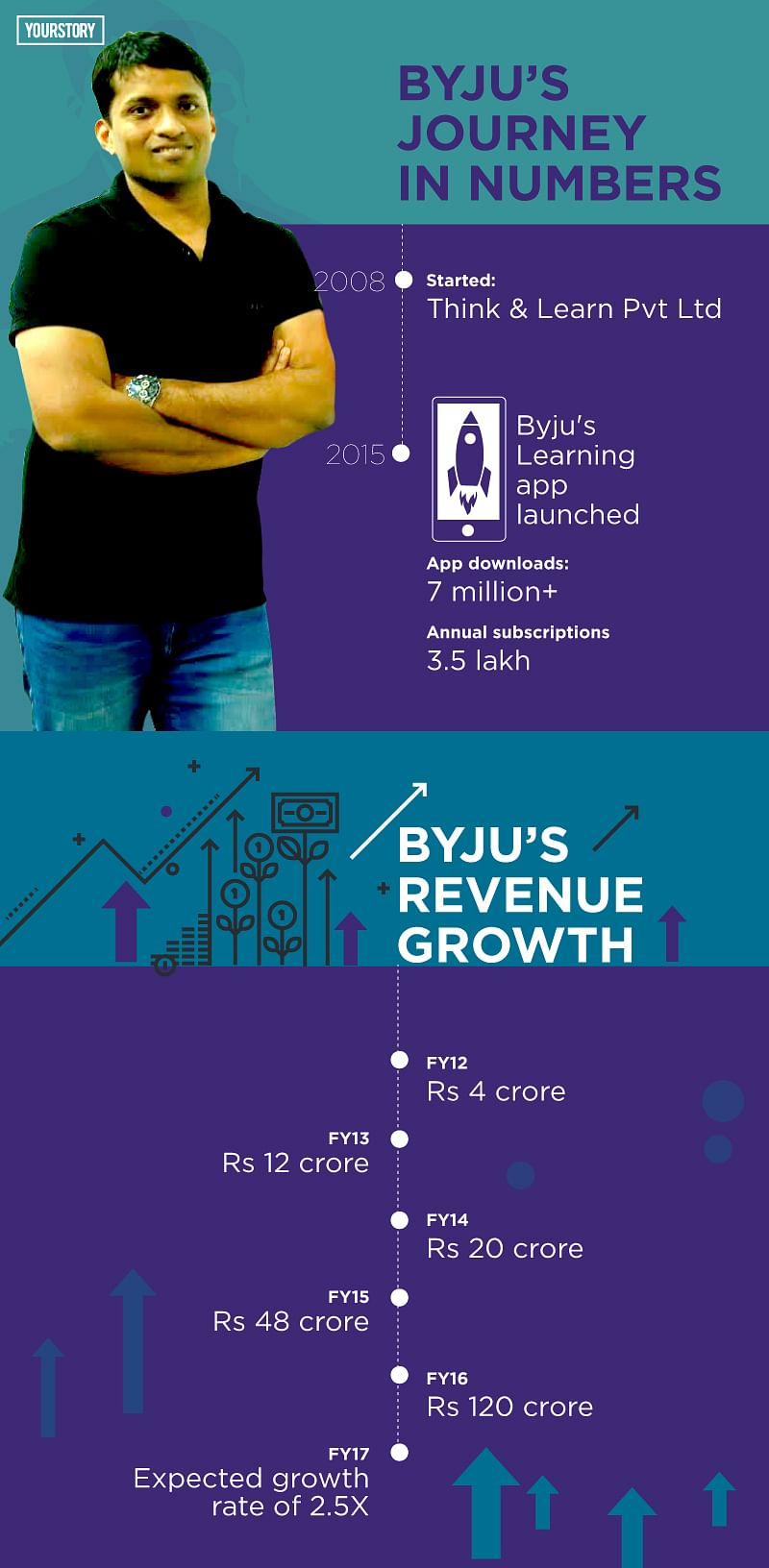 Why investors are betting big on Byju Raveendran