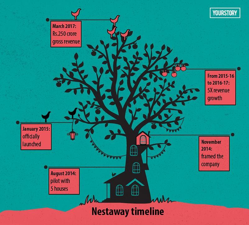 nestaway timeline