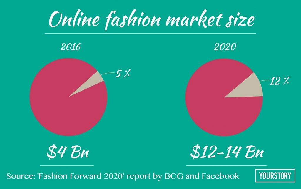 84977ec9dd759 Indian online market for fashion is estimated to be worth  12-14 billion by  2020 from the ...