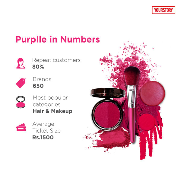 How Purplle won the Indian online cosmetics industry and