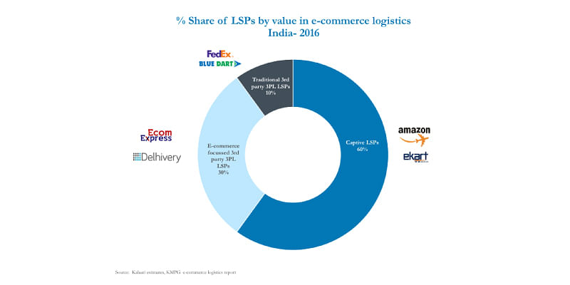E-commerce-focussed logistics companies riding the wave in India