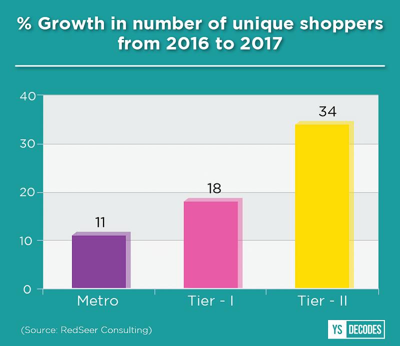 ecommerce unique shoppers
