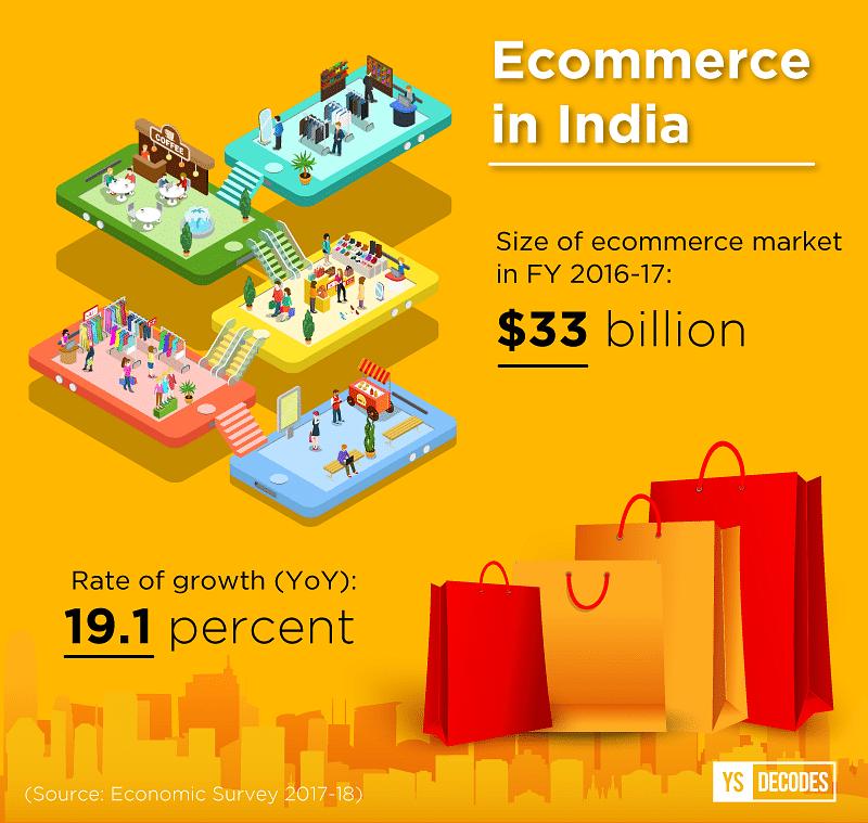 ecommerce economic survey