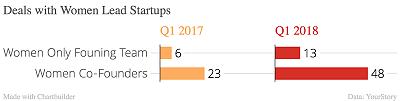 Deals_with_Women_Lead_Startups_Q1_2017_Q1_2018_chartbuilder