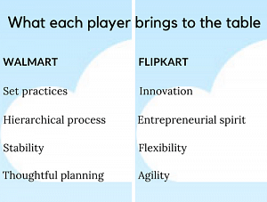Flipkart-Walmart: how will work culture change for the alliance?
