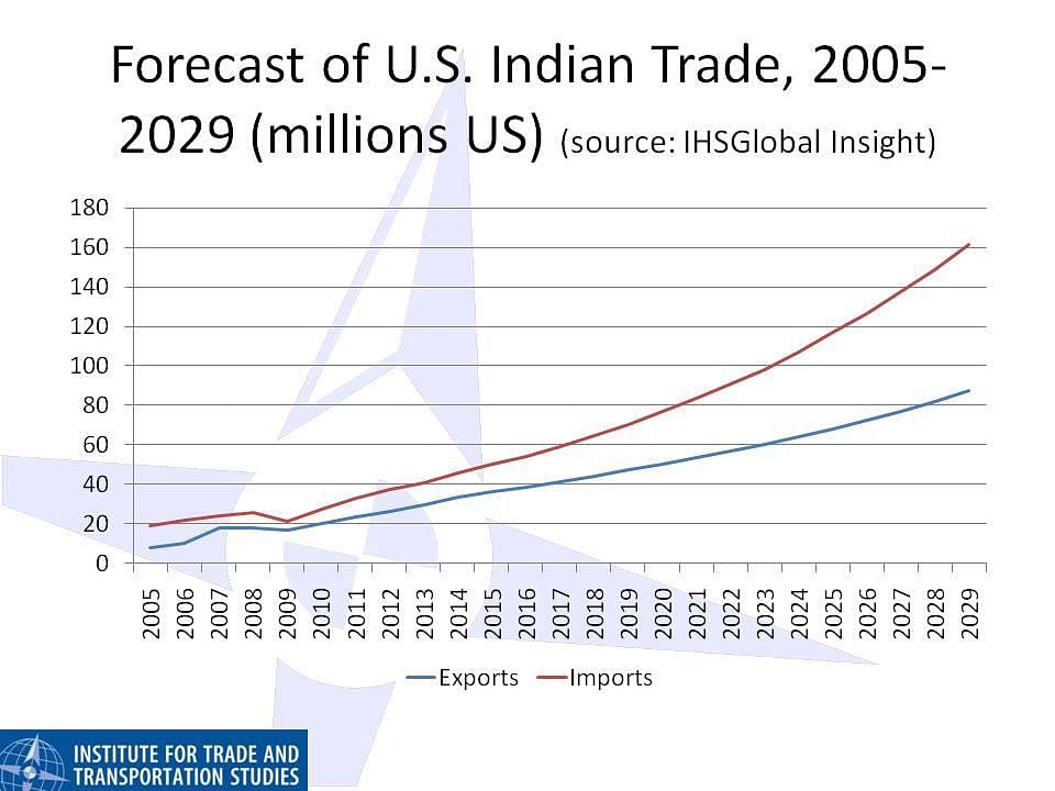 The US-China trade war and its possible economic impact on India