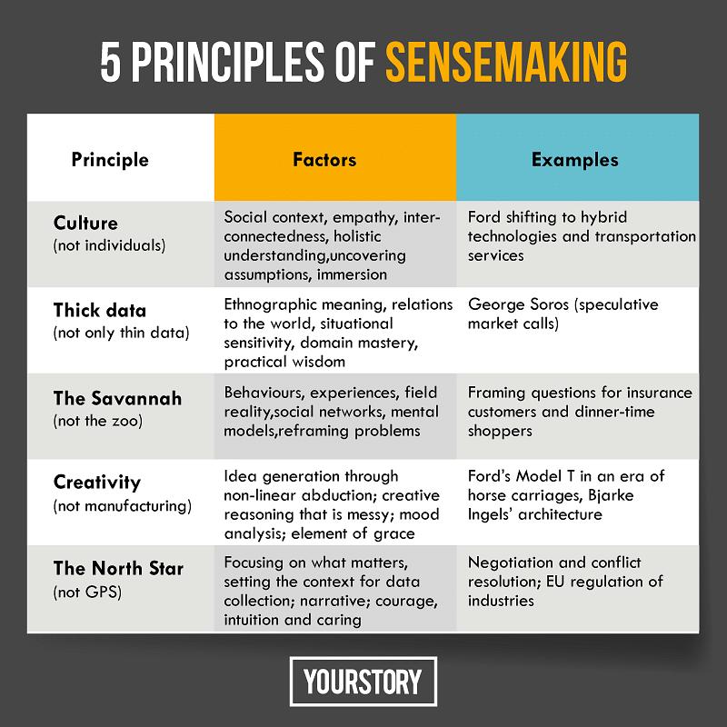 0a83e943aa3ae Sensemaking: why human creativity and sensitivity are even more ...