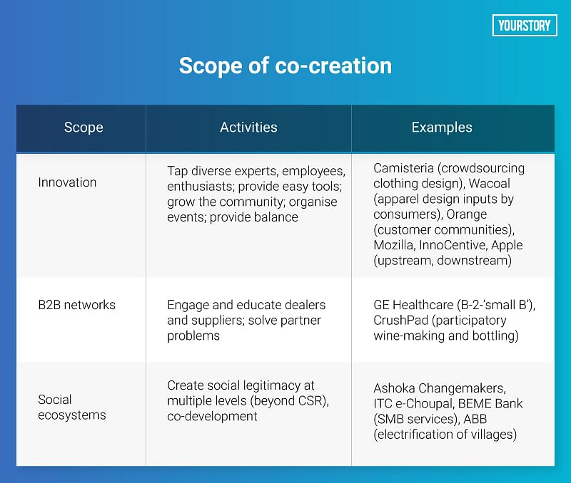 The power of co-creation: how to redefine products, services