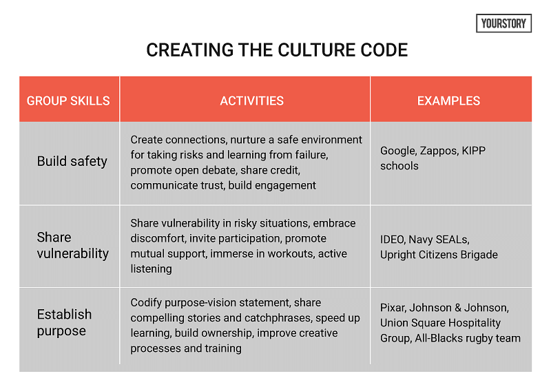 The Culture Code: how to cultivate the three group skills