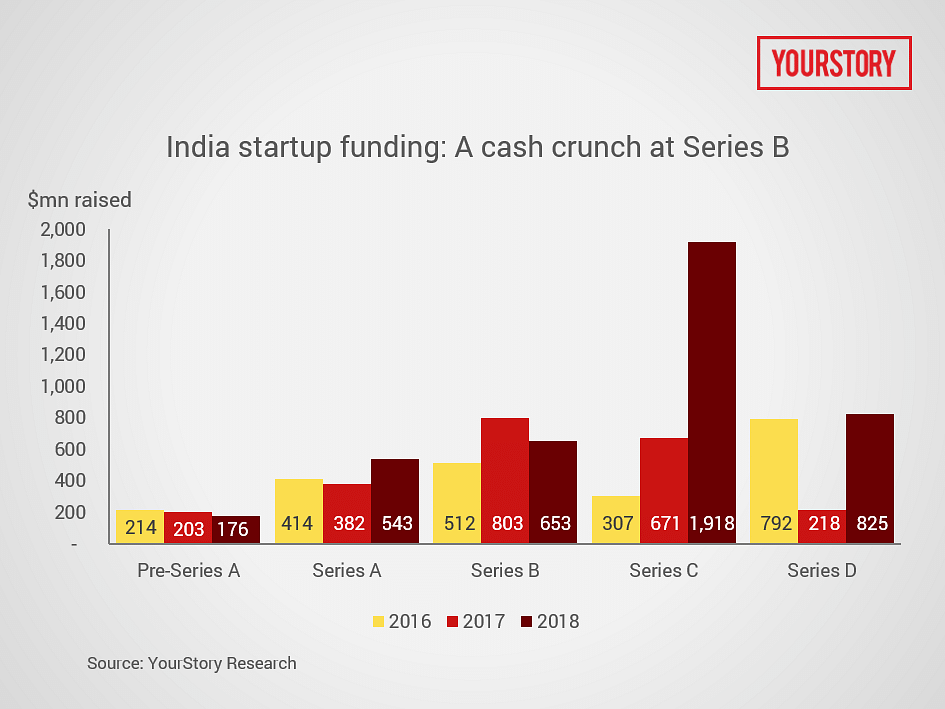 Decoding 3 years of funding: Indian VCs take pole positions