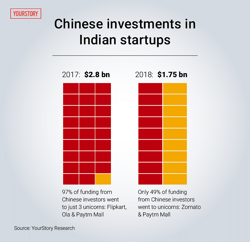 Chinese investment in india h t p investments b voice