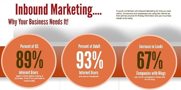 In simple words inbound marketing is the marketing that compels the visitors to become your loyal customer.