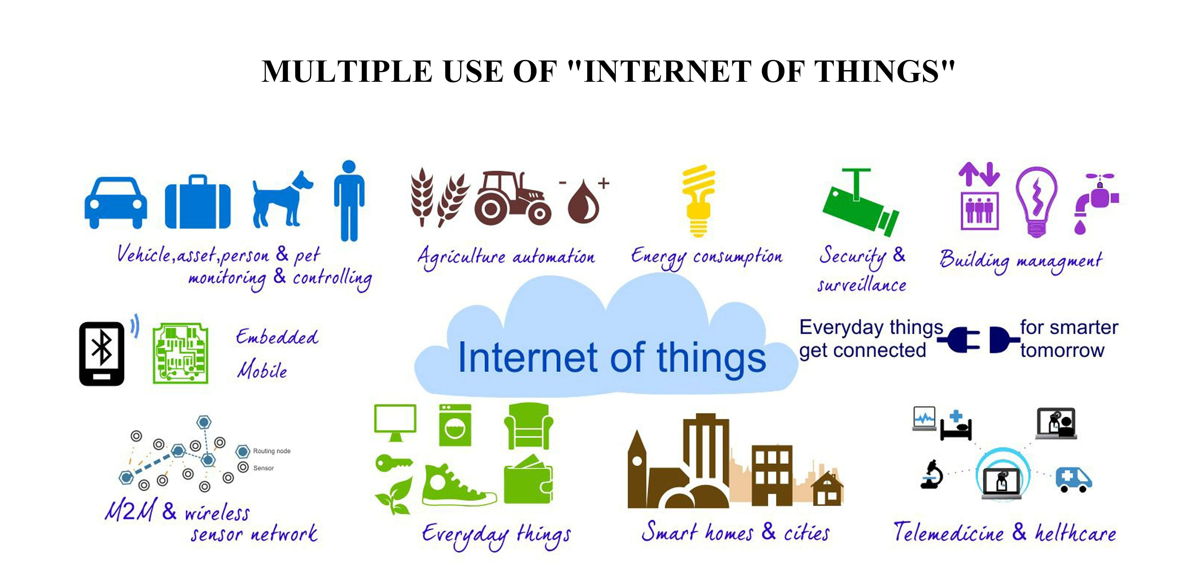 Photo Credit: https://thepowerofus.org/2016/08/09/the-internet-of-things/
