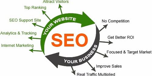 Strategies by 100 SEO Experts to Rank Your Website