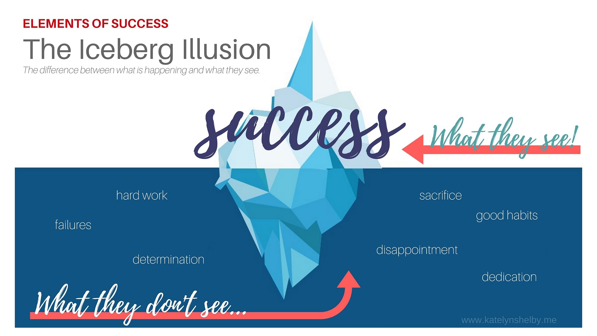 The Iceberg Illusion of Success - The difference between what is happening and what they see.