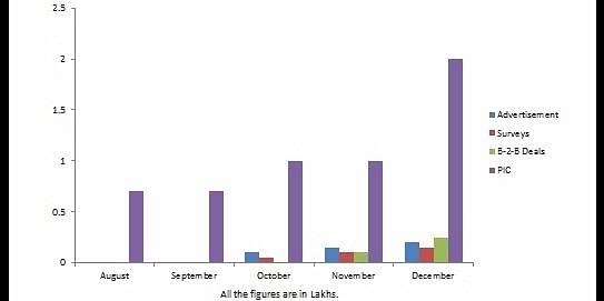 ThePadosi revenue projections for Aug-Dec 2017