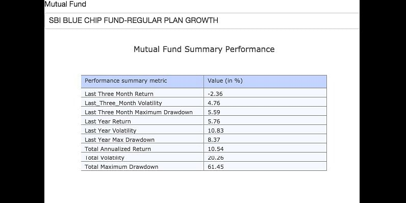 SBI Blue Chip Fund Performance summary