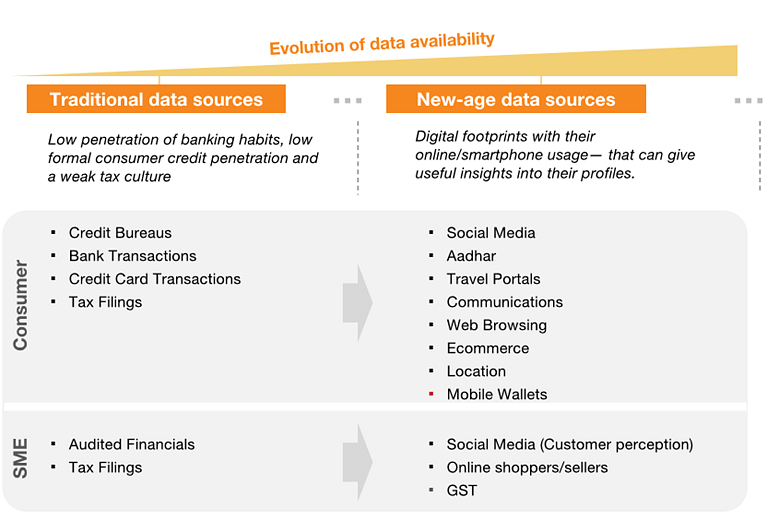 Social media to play a massive role in the evolution of data availability
