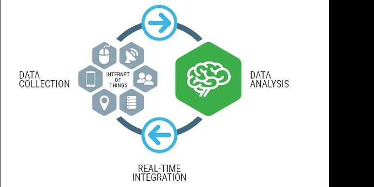 Data  Collection through multiple sources (Image Source: Hortonworks.com)