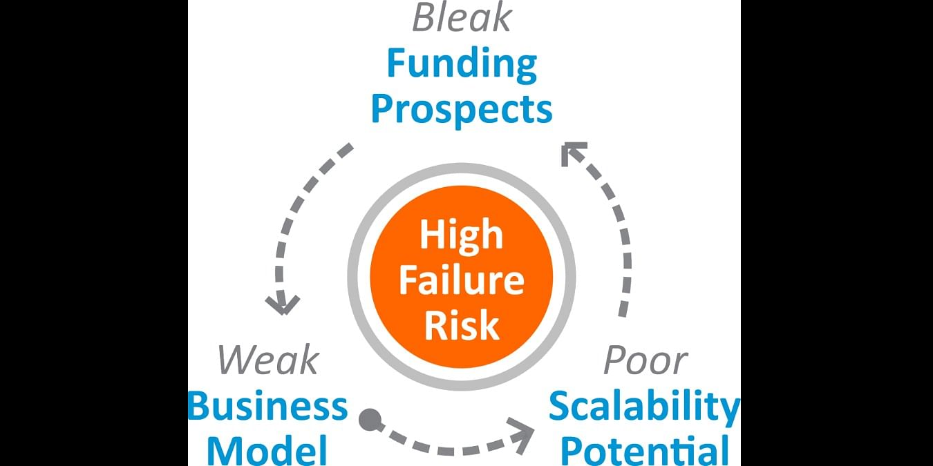Source- https://www.linkedin.com/pulse/business-startup-failure-reasons-learnings-kevin-vyavahare
