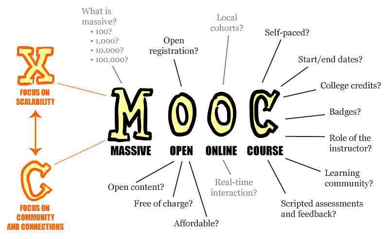 Why tier-X engineering institutions of India need MOOCs?