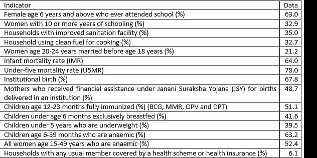 Uttar Pradesh factsheet, National Family Health Survey (NFHS-4) (2015-16)