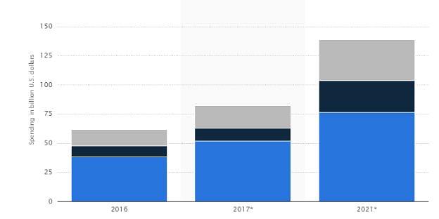 https://www.statista.com/statistics/695104/worldwide-mobile-app-consumer-spend-by-region/