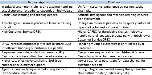 Comparison of Chatbots against human support agents