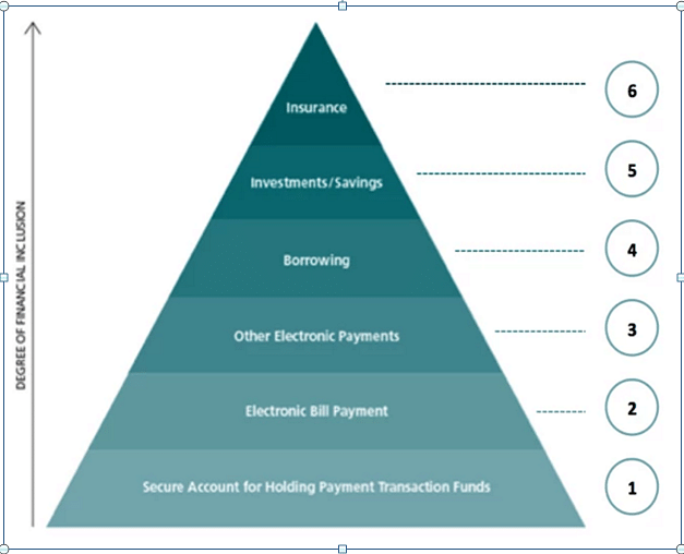 Hierarchy of Financial Needs