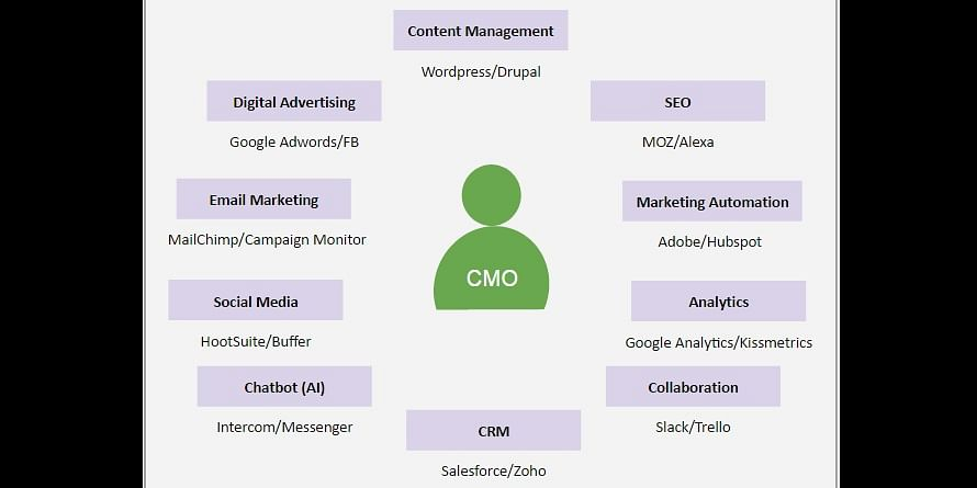 Average Marketing stack with ten marketing tools
