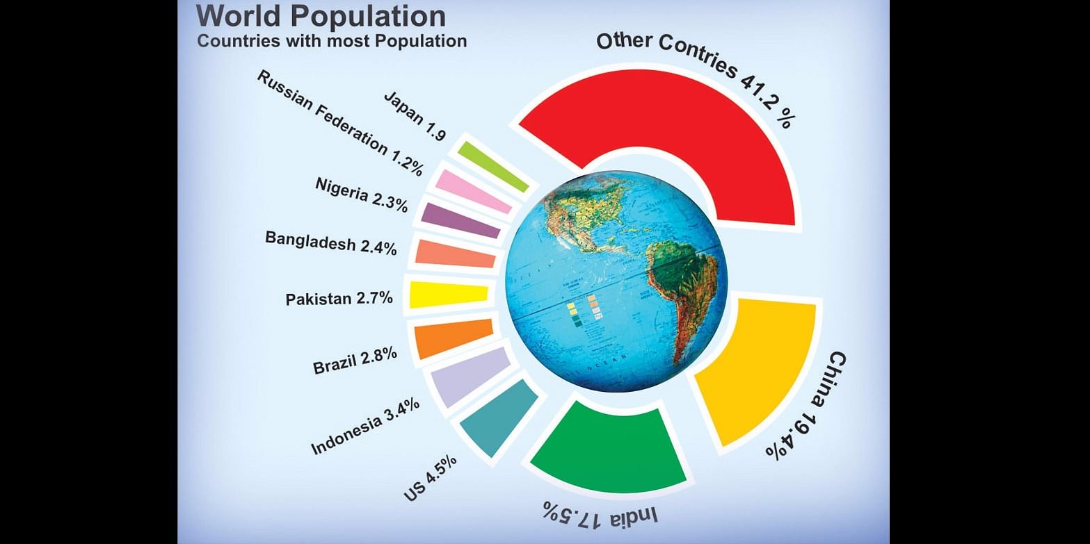 One in every five persons on this planet is an Indian