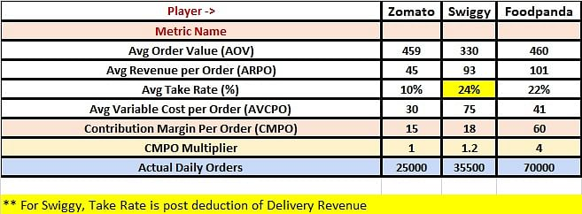 <b>Comparison Table across Zomato, Swiggy & Foodpanda; for Data Sources pls refer to last tab in excel</b>