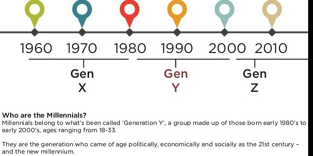 The GEN Y Phase of Millennails