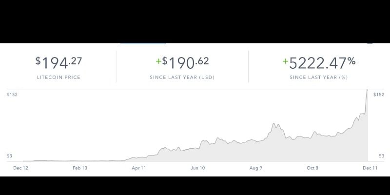 Litecoin price has risen nearly 5000% in a year| source: https://coinbase.com
