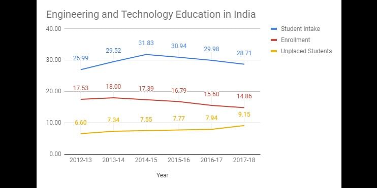 (All numbers in lakh, source AICTE https://www.facilities.aicte-india.org/dashboard/pages/dashboardaicte.php)