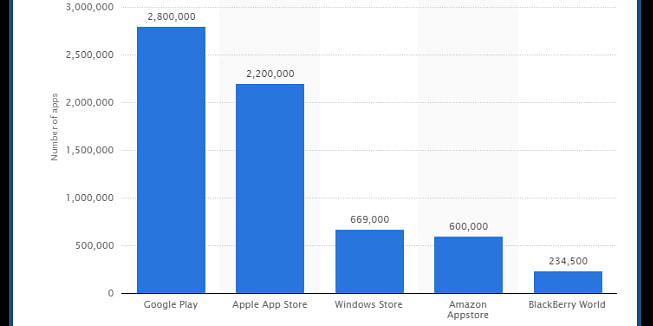 https://www.statista.com/statistics/276623/number-of-apps-available-in-leading-app-stores/